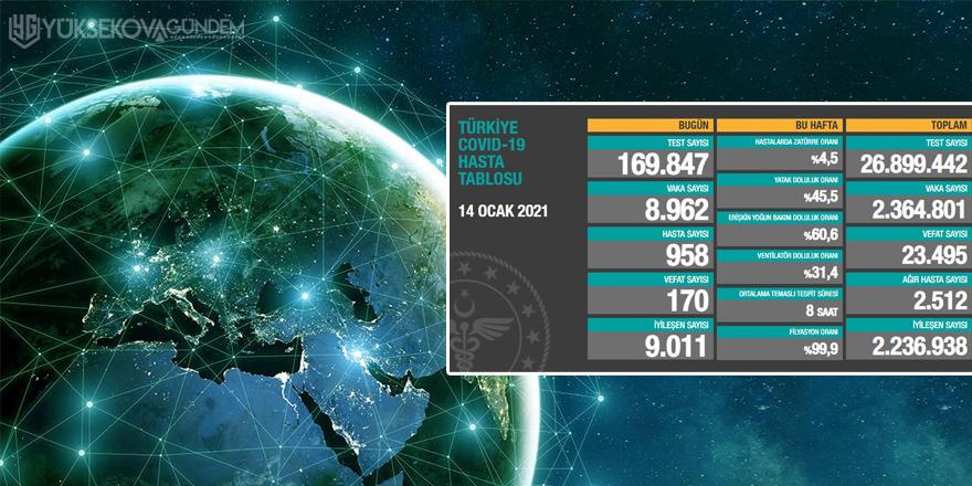 Türkiye'de son 24 saatte 8 bin 962 koronavirüs vakası tespit edildi