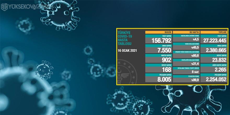 Sağlık Bakanlığı,168 kişi daha korona virüsten hayatını kaybetti
