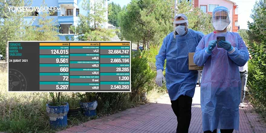 Koronavirüs verilerinde son durum: 72 kişi hayatını kaybetti