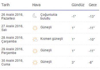 Yüksekova'da 5 günlük hava durumu!