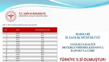 Hakkâri, sağlıkta Türkiye beşincisi oldu